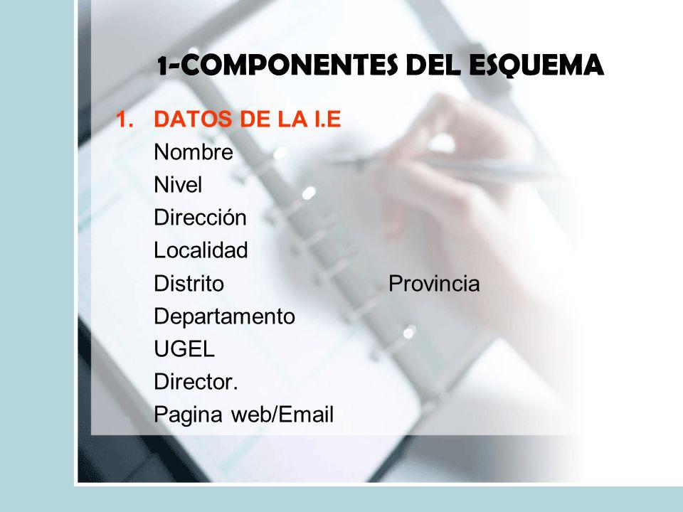 1-COMPONENTES DEL ESQUEMA 1.DATOS DE LA I.E Nombre Nivel Dirección Localidad DistritoProvincia Departamento UGEL Director.