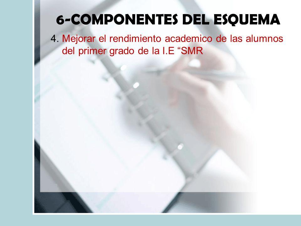 6-COMPONENTES DEL ESQUEMA 4.Mejorar el rendimiento academico de las alumnos del primer grado de la I.E SMR
