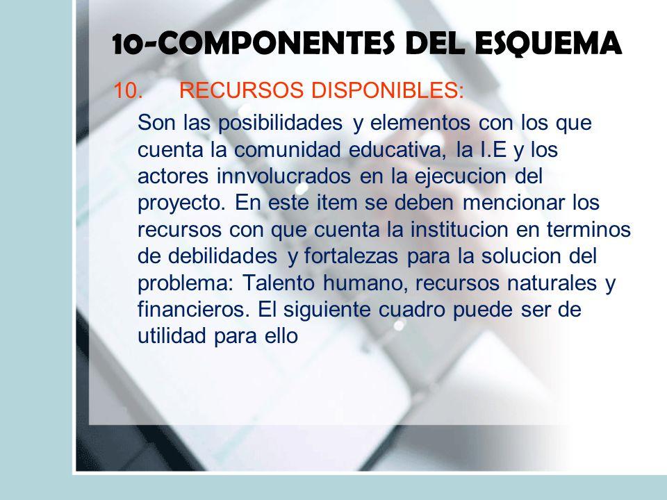 10-COMPONENTES DEL ESQUEMA 10.RECURSOS DISPONIBLES: Son las posibilidades y elementos con los que cuenta la comunidad educativa, la I.E y los actores innvolucrados en la ejecucion del proyecto.