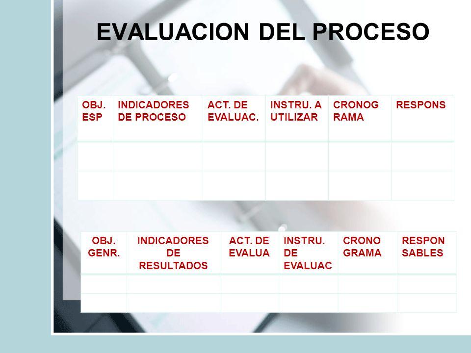 EVALUACION DEL PROCESO OBJ.ESP INDICADORES DE PROCESO ACT.