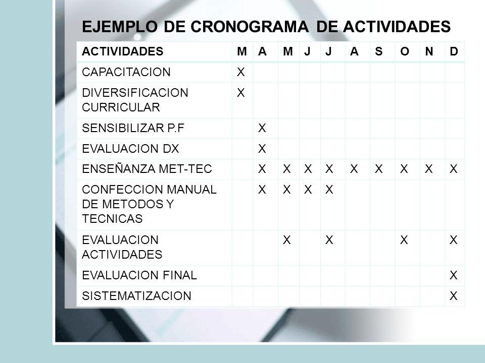 EJEMPLO DE CRONOGRAMA DE ACTIVIDADES ACTIVIDADESMAMJJASOND CAPACITACIONX DIVERSIFICACION CURRICULAR X SENSIBILIZAR P.FX EVALUACION DXX ENSEÑANZA MET-TECXXXXXXXXX CONFECCION MANUAL DE METODOS Y TECNICAS XXXX EVALUACION ACTIVIDADES XXXX EVALUACION FINALX SISTEMATIZACIONX
