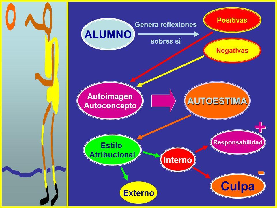 ALUMNO Genera reflexiones sobres sí Positivas Negativas Autoimagen AutoconceptoAUTOESTIMA Estilo Atribucional Interno Externo Responsabilidad Culpa +