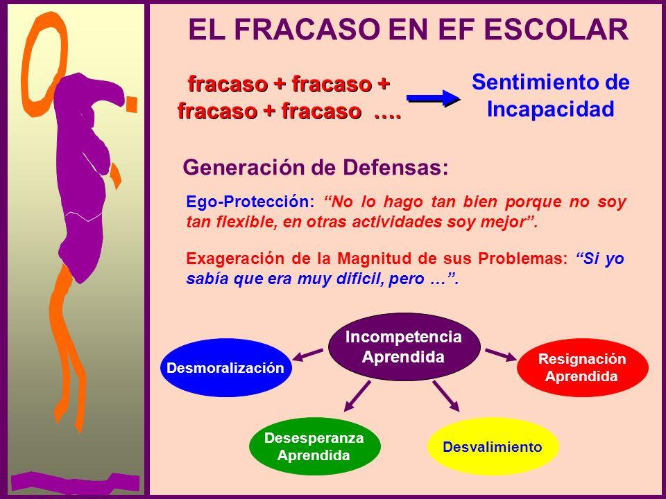 EL FRACASO EN EF ESCOLAR fracaso + fracaso + fracaso …. fracaso + fracaso + fracaso …. Sentimiento de Incapacidad Generación de Defensas: Ego-Protecci