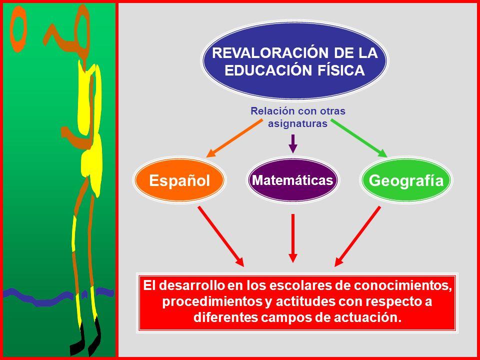 REVALORACIÓN DE LA EDUCACIÓN FÍSICA Relación con otras asignaturas Español Matemáticas Geografía El desarrollo en los escolares de conocimientos, proc