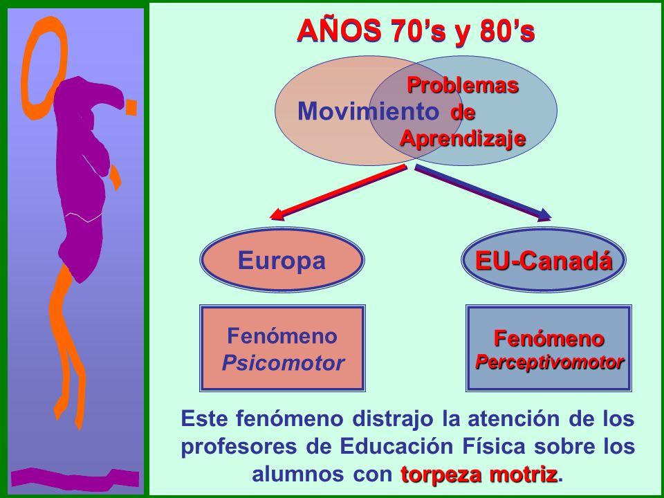 AÑOS 70s y 80s EuropaEU-Canadá Fenómeno PsicomotorFenómenoPerceptivomotor torpeza motriz Este fenómeno distrajo la atención de los profesores de Educa