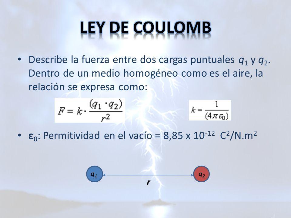 Describe la fuerza entre dos cargas puntuales q 1 y q 2. Dentro de un medio homogéneo como es el aire, la relación se expresa como: ε 0 : Permitividad