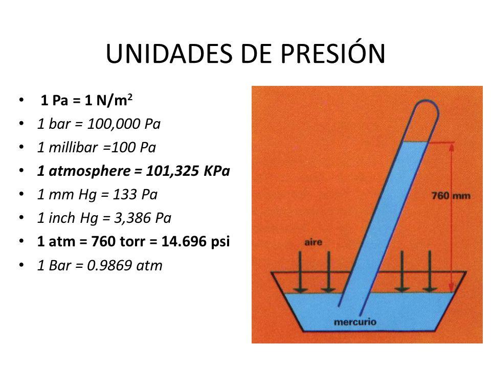 UNIDADES DE PRESIÓN 1 Pa = 1 N/m 2 1 bar = 100,000 Pa 1 millibar =100 Pa 1 atmosphere = 101,325 KPa 1 mm Hg = 133 Pa 1 inch Hg = 3,386 Pa 1 atm = 760