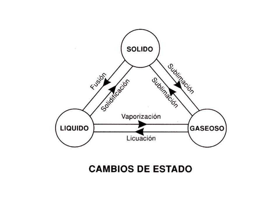 Características de los fluidos No resiste a la deformación, ofrece resistencia pequeña o nula a las fuerzas cortantes.