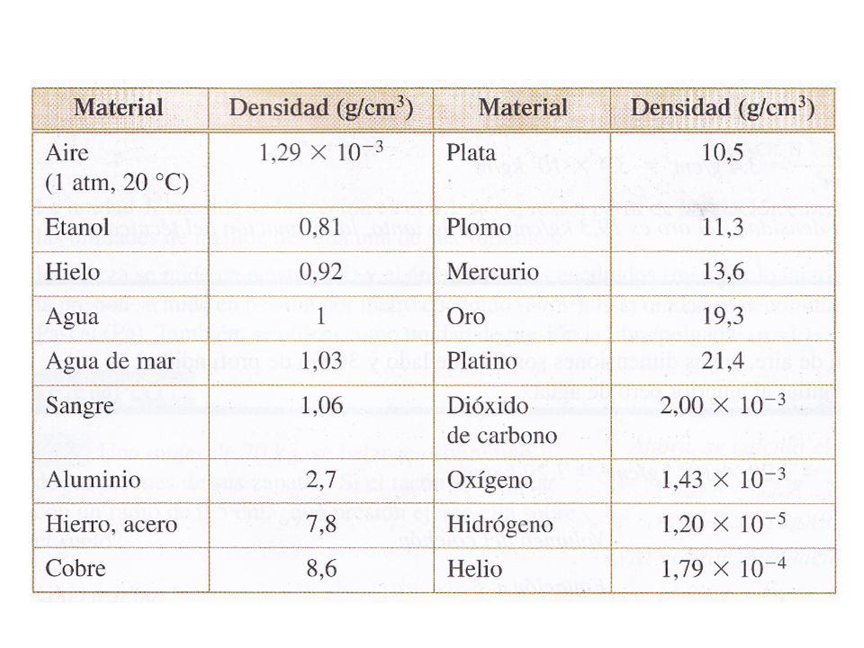 Ejercicio Un cubo de madera de 20.0 cm de lado y una densidad de 650 kg/m 3 flota en el agua.