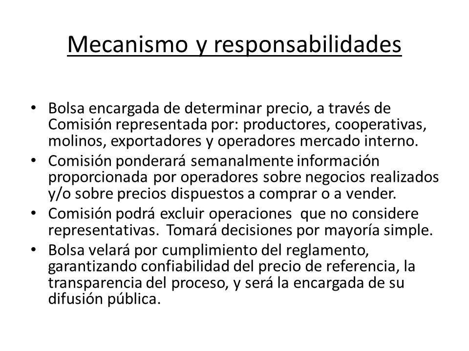 Mecanismo y responsabilidades Bolsa encargada de determinar precio, a través de Comisión representada por: productores, cooperativas, molinos, exportadores y operadores mercado interno.