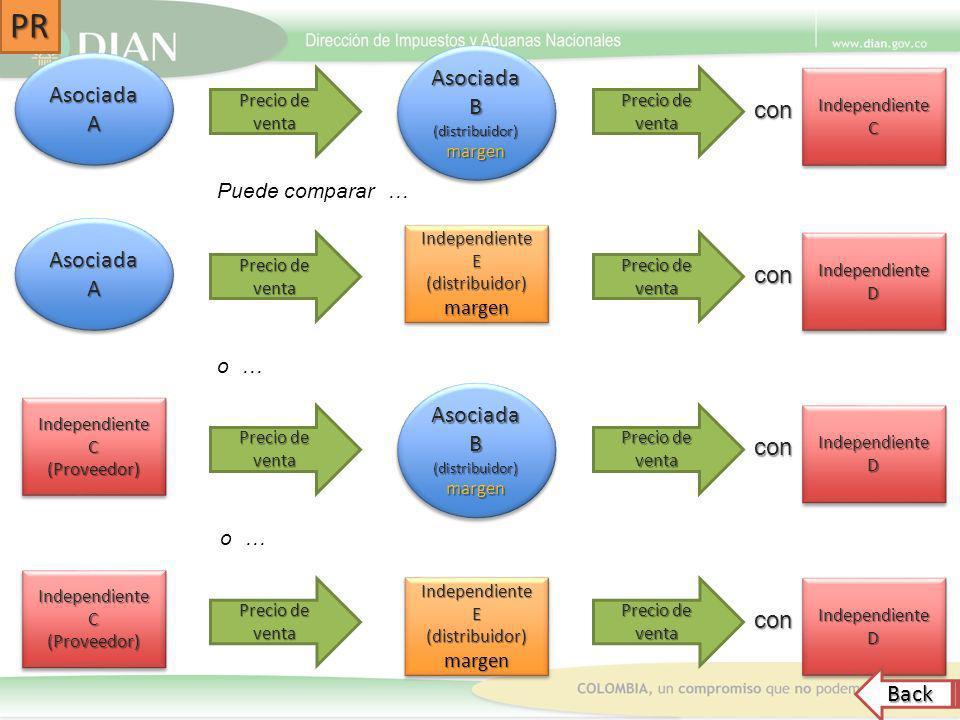 Asociada A Asociada B (distribuidor)margen (distribuidor)margen IndependienteCIndependienteC Precio de venta con Asociada A IndependienteDIndependient