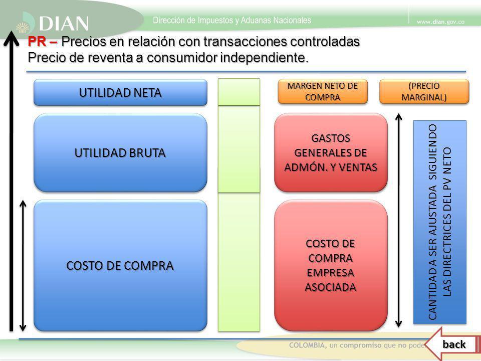 COSTO DE COMPRA COSTO DE COMPRA EMPRESA ASOCIADA GASTOS GENERALES DE ADMÓN. Y VENTAS MARGEN NETO DE COMPRA (PRECIO MARGINAL) UTILIDAD BRUTA UTILIDAD N