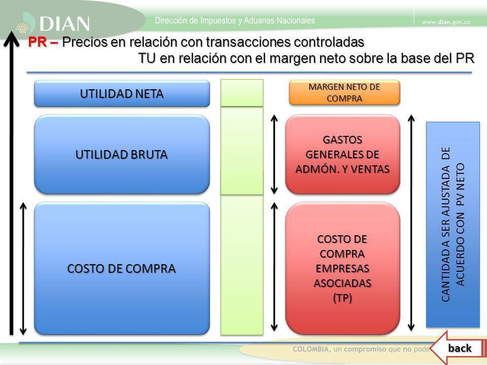 COSTO DE COMPRA COSTO DE COMPRA EMPRESAS ASOCIADAS (TP) (TP) GASTOS GENERALES DE ADMÓN. Y VENTAS MARGEN NETO DE COMPRA UTILIDAD BRUTA UTILIDAD NETA PR