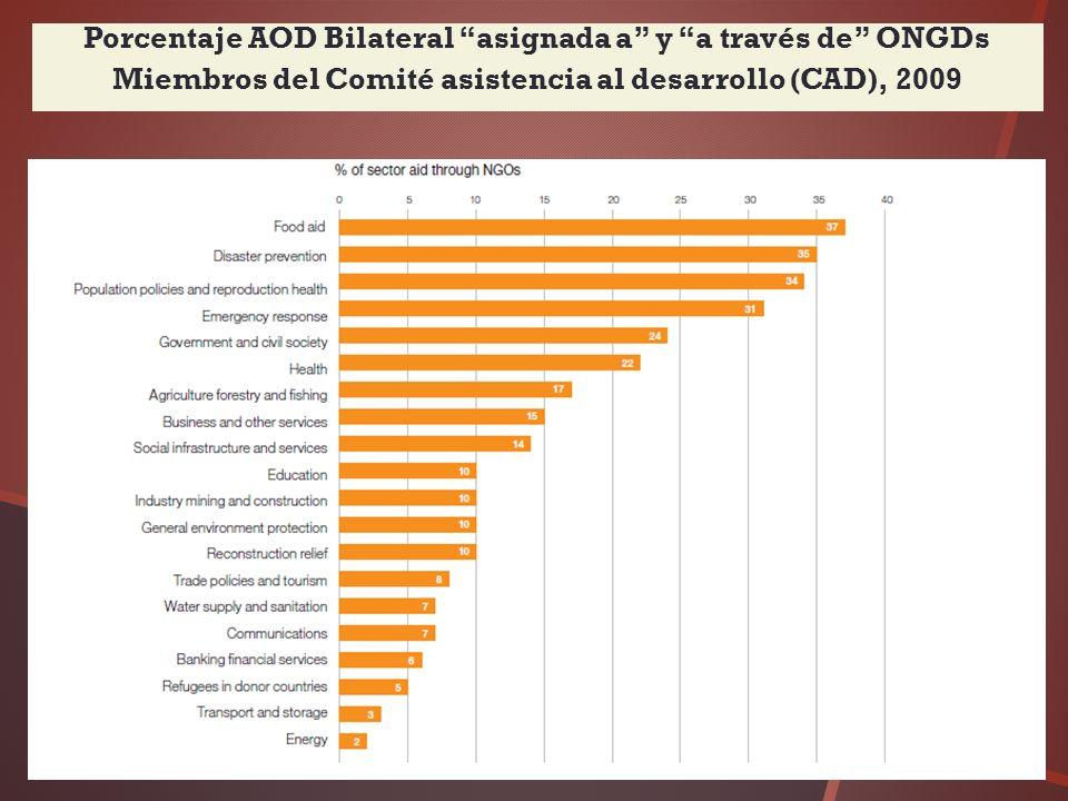 Porcentaje AOD Bilateral asignada a y a través de ONGDs Miembros del Comité asistencia al desarrollo (CAD), 2009