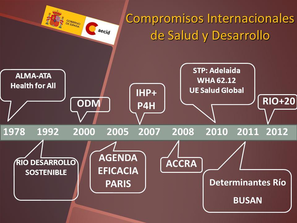 Compromisos Internacionales de Salud y Desarrollo 1978 1992 2000 2005 2007 2008 2010 2011 2012 ALMA-ATA Health for All RIO DESARROLLO SOSTENIBLE ODM A