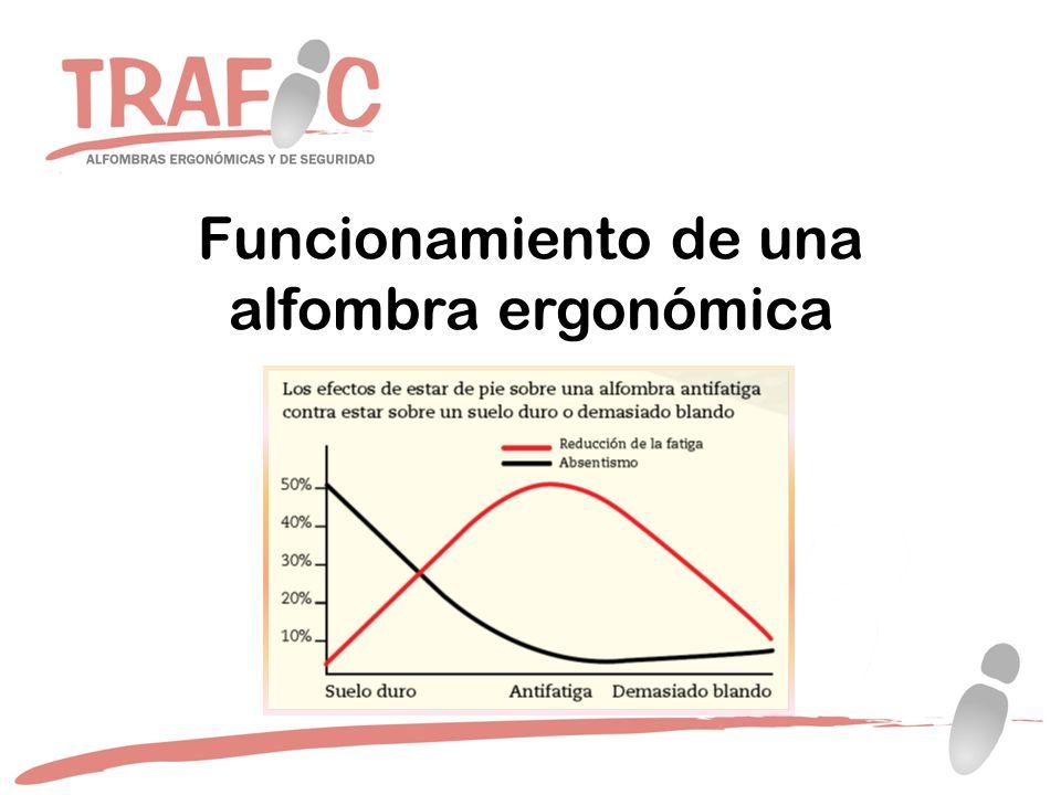 Beneficios de una alfombra ergonómica Parámetros de valoración Escala analógica-visual de desconfort o dolor.