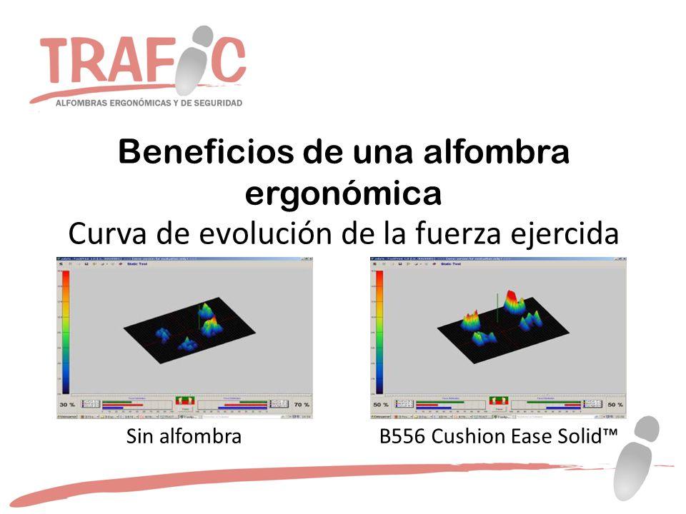 Beneficios de una alfombra ergonómica Curva de evolución de la fuerza ejercida Sin alfombraB556 Cushion Ease Solid