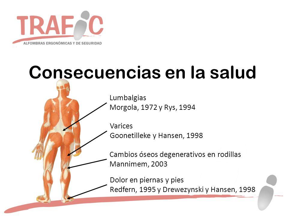 Consecuencias en la salud Lumbalgias Morgola, 1972 y Rys, 1994 Varices Goonetilleke y Hansen, 1998 Dolor en piernas y pies Redfern, 1995 y Drewezynski y Hansen, 1998 Cambios óseos degenerativos en rodillas Mannimem, 2003