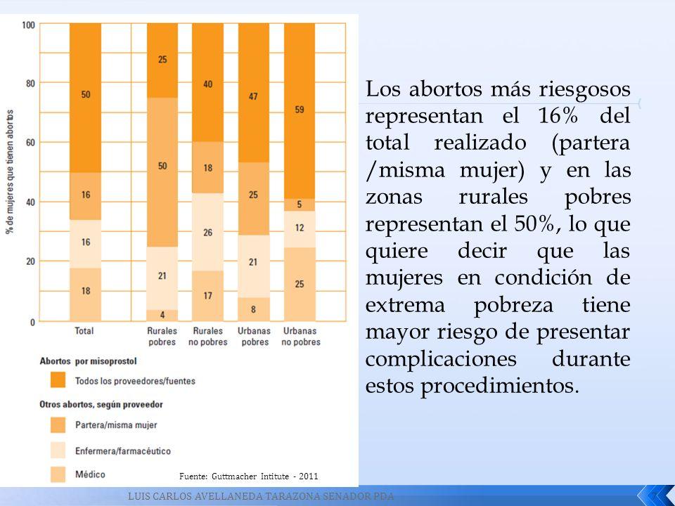 7 Fuente: Guttmacher Intitute - 2011 LUIS CARLOS AVELLANEDA TARAZONA SENADOR PDA