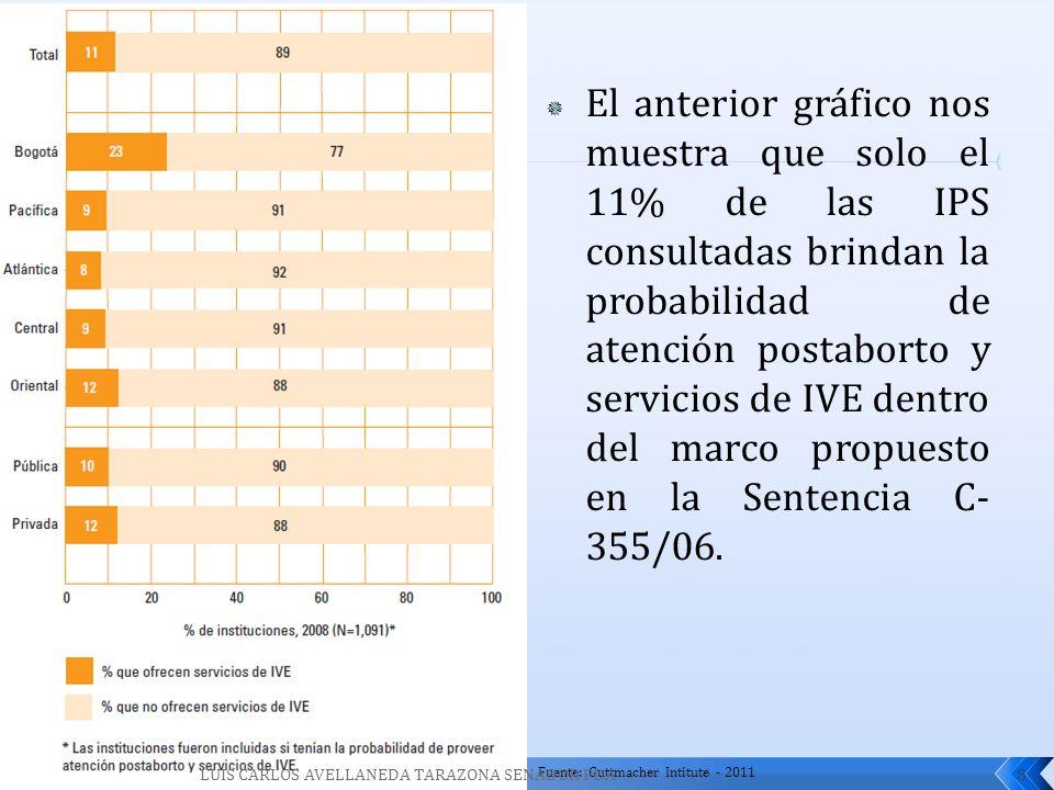 El anterior gráfico nos muestra que solo el 11% de las IPS consultadas brindan la probabilidad de atención postaborto y servicios de IVE dentro del ma