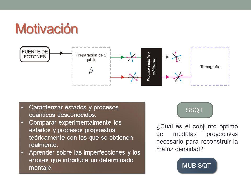 Motivación Caracterizar estados y procesos cuánticos desconocidos. Comparar experimentalmente los estados y procesos propuestos teóricamente con los q