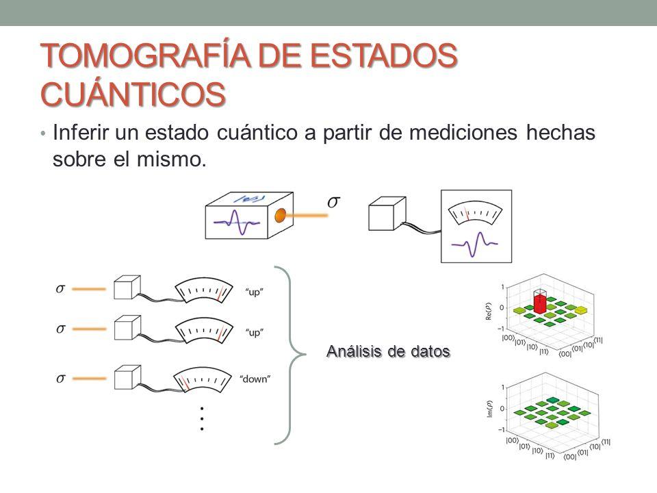TOMOGRAFÍA DE ESTADOS CUÁNTICOS Inferir un estado cuántico a partir de mediciones hechas sobre el mismo. Análisis de datos