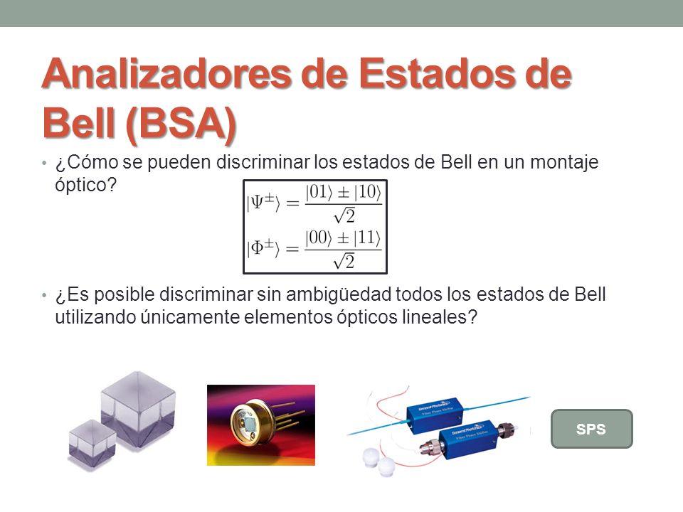 Analizadores de Estados de Bell (BSA) BEAM SPLITTERS Interferómetro de dos fotones
