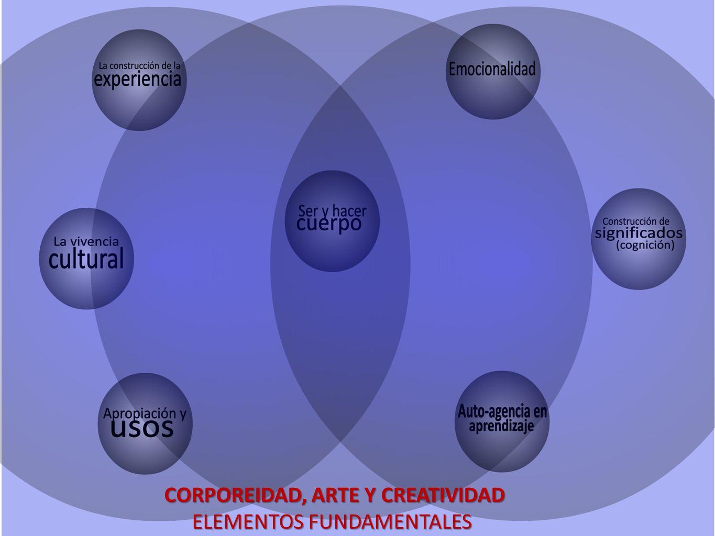 CORPOREIDAD, ARTE Y CREATIVIDAD CORPOREIDAD, ARTE Y CREATIVIDAD ELEMENTOS FUNDAMENTALES
