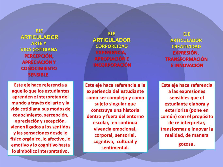 EJEARTICULADORCORPOREIDADEXPERIENCIA, APROPIACIÓN E INCORPORACIÓN INCORPORACIÓN EJEARTICULADOR ARTE Y VIDA COTIDIANA PERCEPCIÓN, APRECIACIÓN Y CONOCIMIENTO SENSIBLE.