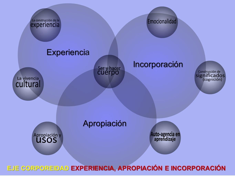 EJE CORPOREIDAD EXPERIENCIA, APROPIACIÓN E INCORPORACIÓN Apropiación Experienci Experiencia Incorporación