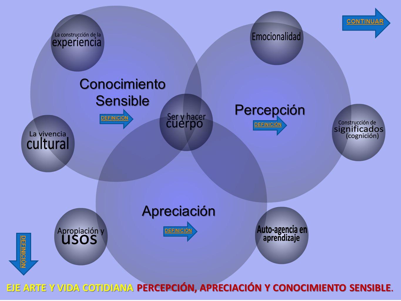 EJE ARTE Y VIDA COTIDIANA PERCEPCIÓN, APRECIACIÓN Y CONOCIMIENTO SENSIBLE.
