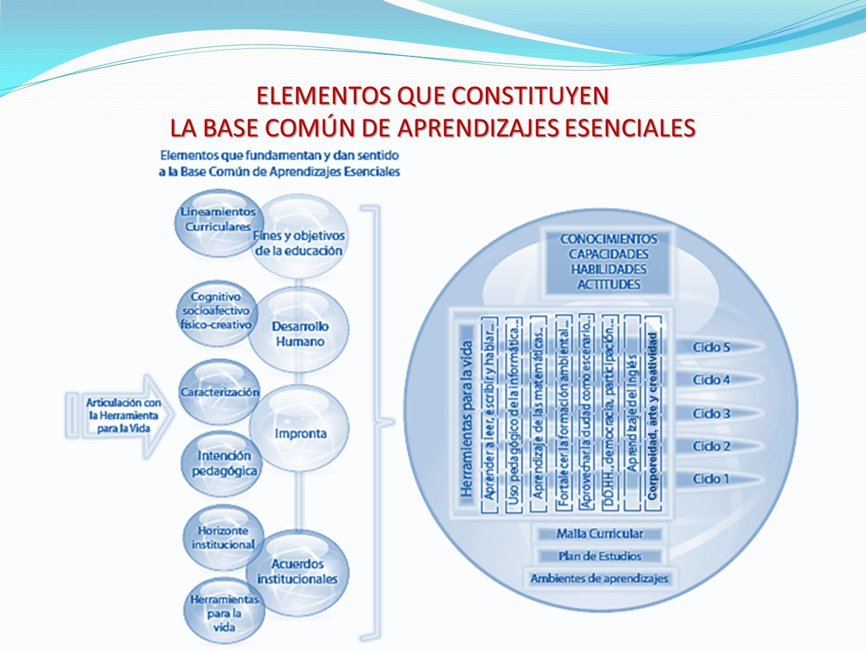 Corporeidad, arte y creatividad ELEMENTOS QUE CONSTITUYEN LA BASE COMÚN DE APRENDIZAJES ESENCIALES