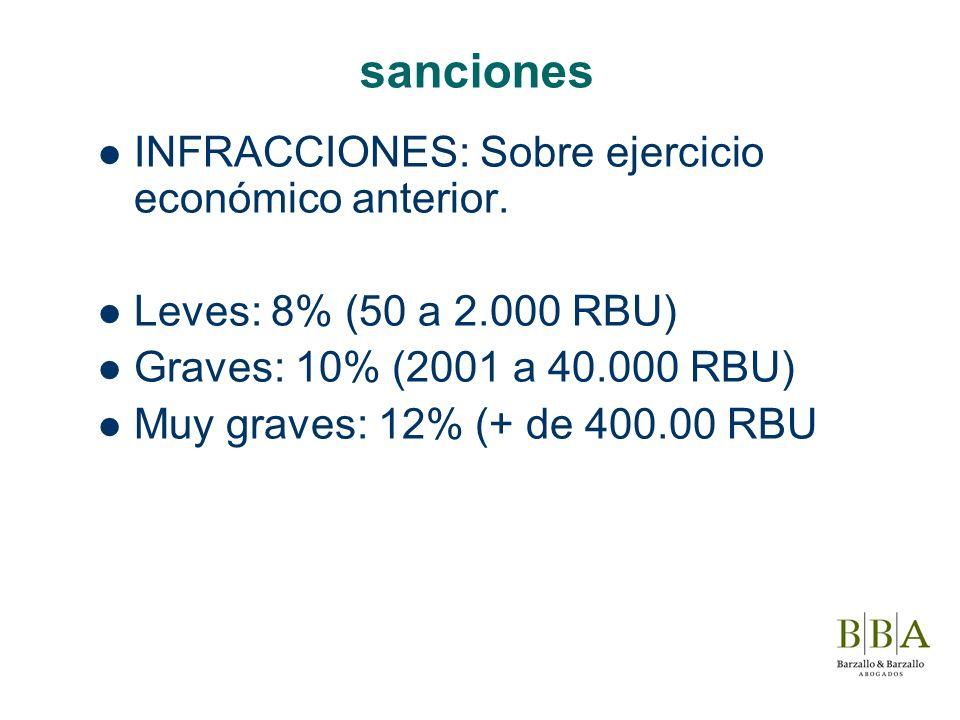 sanciones INFRACCIONES: Sobre ejercicio económico anterior. Leves: 8% (50 a 2.000 RBU) Graves: 10% (2001 a 40.000 RBU) Muy graves: 12% (+ de 400.00 RB
