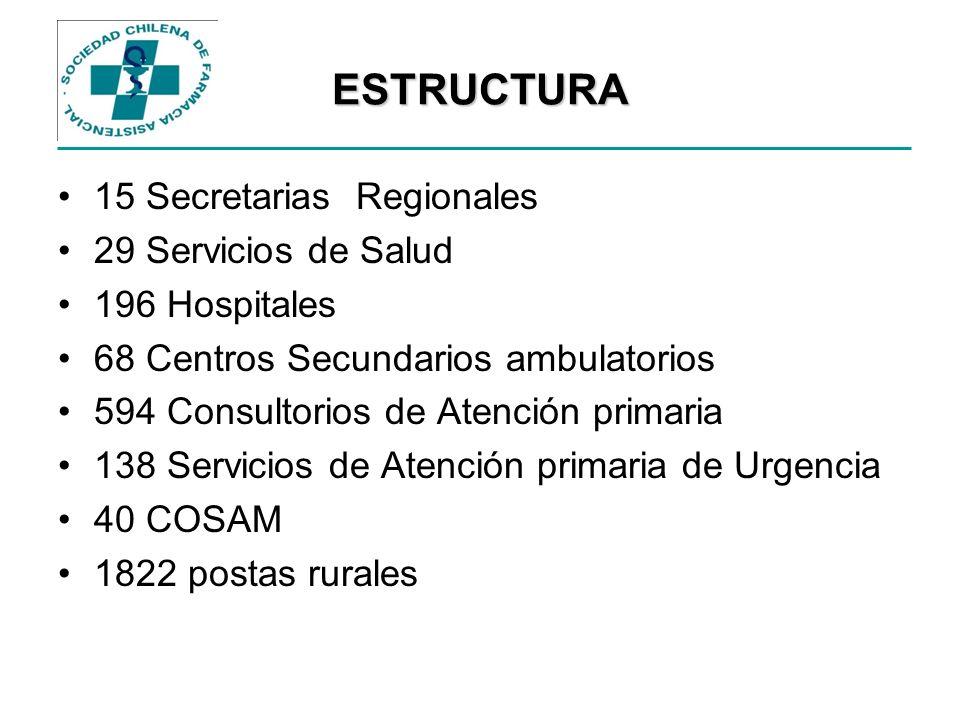 ESTRUCTURA 15 Secretarias Regionales 29 Servicios de Salud 196 Hospitales 68 Centros Secundarios ambulatorios 594 Consultorios de Atención primaria 13