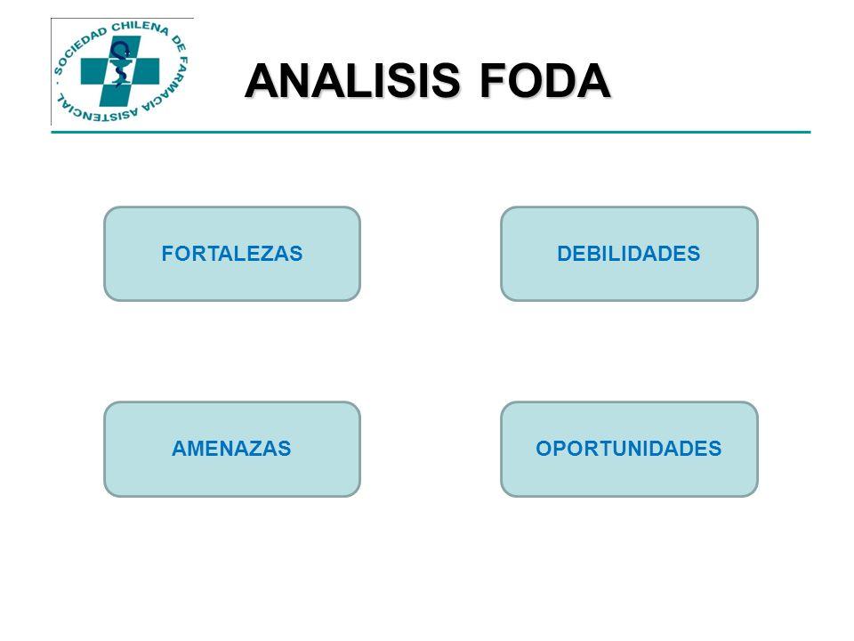 ANALISIS FODA FORTALEZAS OPORTUNIDADESAMENAZAS DEBILIDADES