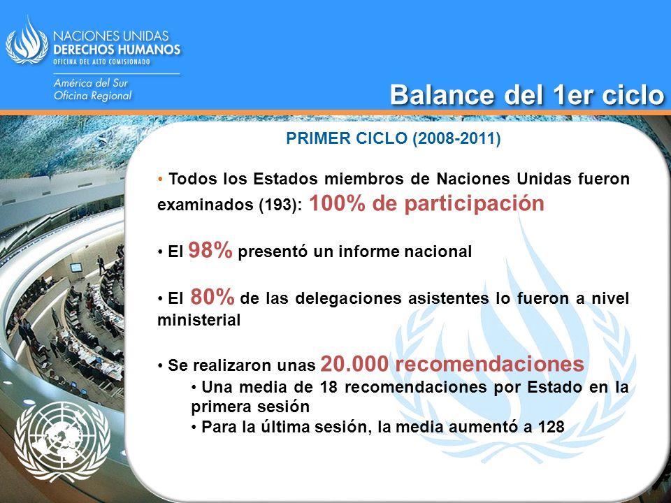 Balance del 1er ciclo PRIMER CICLO (2008-2011) Todos los Estados miembros de Naciones Unidas fueron examinados (193): 100% de participación El 98% pre