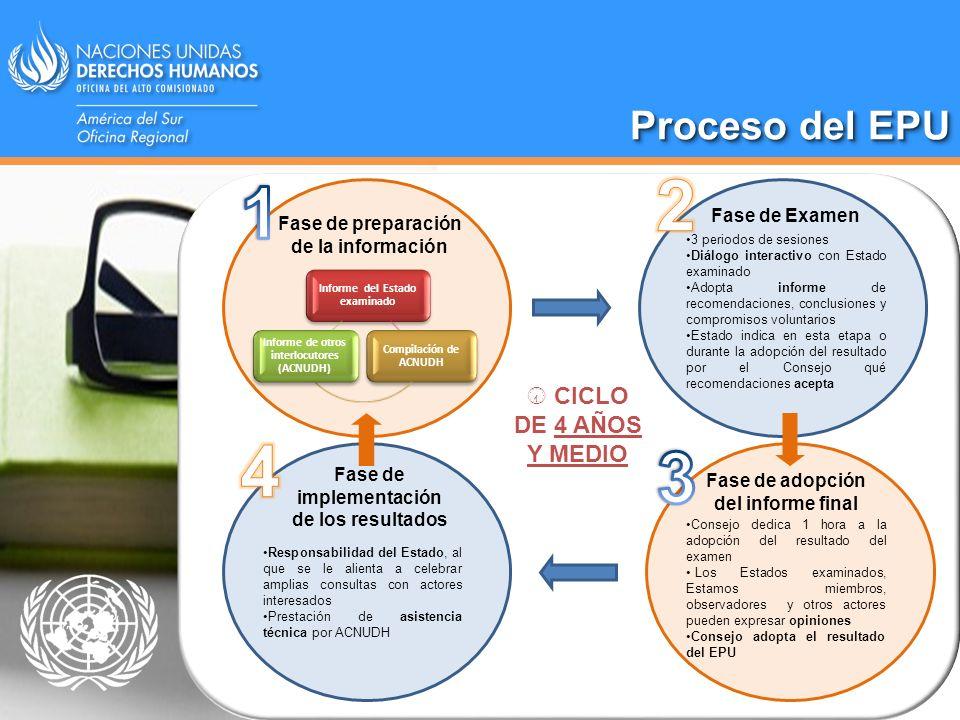 Proceso del EPU Fase de preparación de la información Informe del Estado examinado Compilación de ACNUDH Informe de otros interlocutores (ACNUDH) Fase
