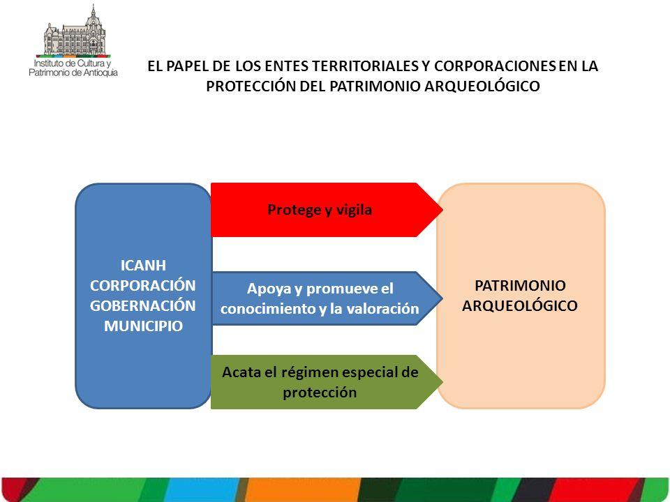 EL PAPEL DE LOS ENTES TERRITORIALES Y CORPORACIONES EN LA PROTECCIÓN DEL PATRIMONIO ARQUEOLÓGICO ICANH CORPORACIÓN GOBERNACIÓN MUNICIPIO PATRIMONIO ARQUEOLÓGICO Protege y vigila Apoya y promueve el conocimiento y la valoración Acata el régimen especial de protección