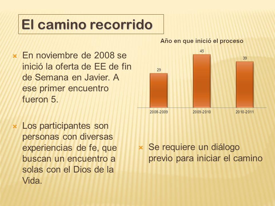 En noviembre de 2008 se inició la oferta de EE de fin de Semana en Javier. A ese primer encuentro fueron 5. Los participantes son personas con diversa