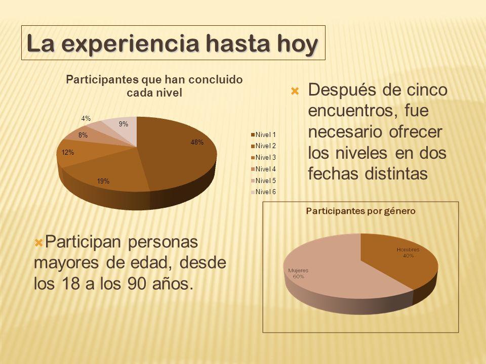 Después de cinco encuentros, fue necesario ofrecer los niveles en dos fechas distintas La experiencia hasta hoy Participan personas mayores de edad, d