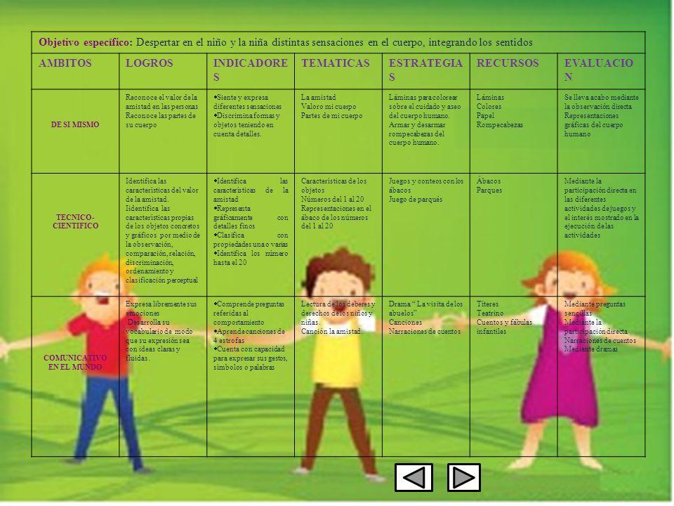 Objetivo específico: Despertar en el niño y la niña distintas sensaciones en el cuerpo, integrando los sentidos AMBITOSLOGROSINDICADORE S TEMATICASESTRATEGIA S RECURSOSEVALUACIO N DE SI MISMO Reconoce el valor de la amistad en las personas Reconoce las partes de su cuerpo Siente y expresa diferentes sensaciones Discrimina formas y objetos teniendo en cuenta detalles.