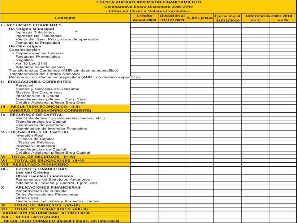 A partir de este esquema podemos obtener distintos indicadores de performance fiscal, como por ejemplo: GASTO EN PERSONAL / GASTOS CORRIENTES GASTO EN PERSONAL / RECURSOS CORRIENTES GASTO EN PERSONAL / RECURSOS DE COPARTICIPACIÓN GASTO EN PERSONAL / TOTAL DE GASTOS RECURSOS TRIBUTARIOS PROPIOS / RECURSOS CORRIENTES RECURSOS DE ORIGEN MUNICIPAL / TOTAL DE RECURSOS RECURSOS DE ORIGEN PROVINCIAL / TOTAL DE RECURSOS RECURSOS DE ORIGEN MUNICIPAL / TOTAL DE EROGACIONES TOTAL DE EROGACIONES / TOTAL DE RECURSOS INDICADORES DE PERFORMANCE FISCAL