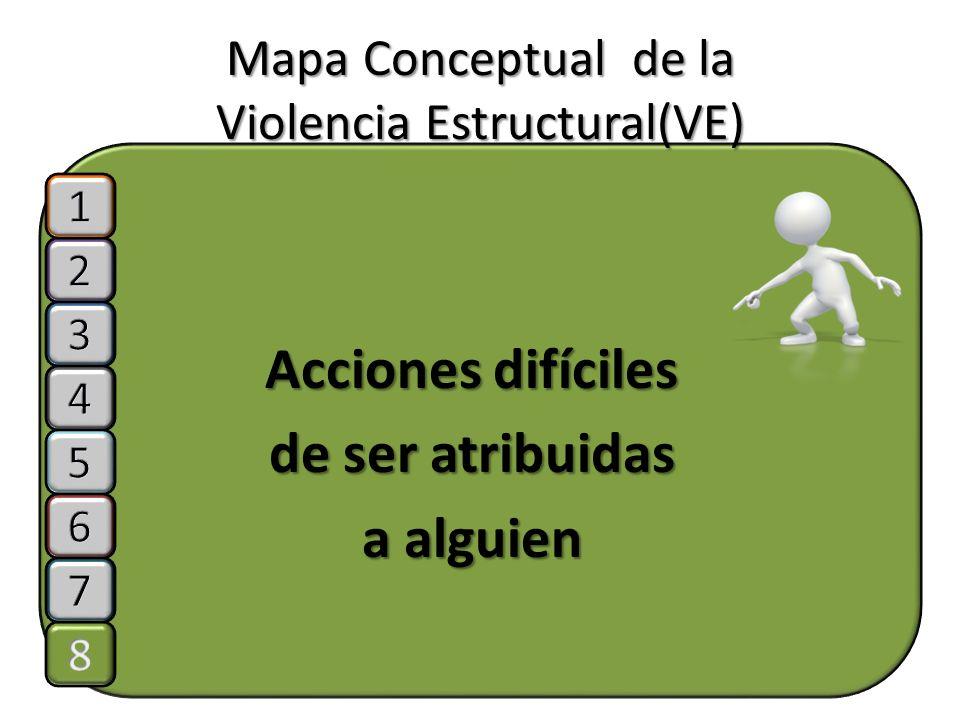 Mapa Conceptual de la Violencia Estructural(VE) Acciones difíciles de ser atribuidas a alguien
