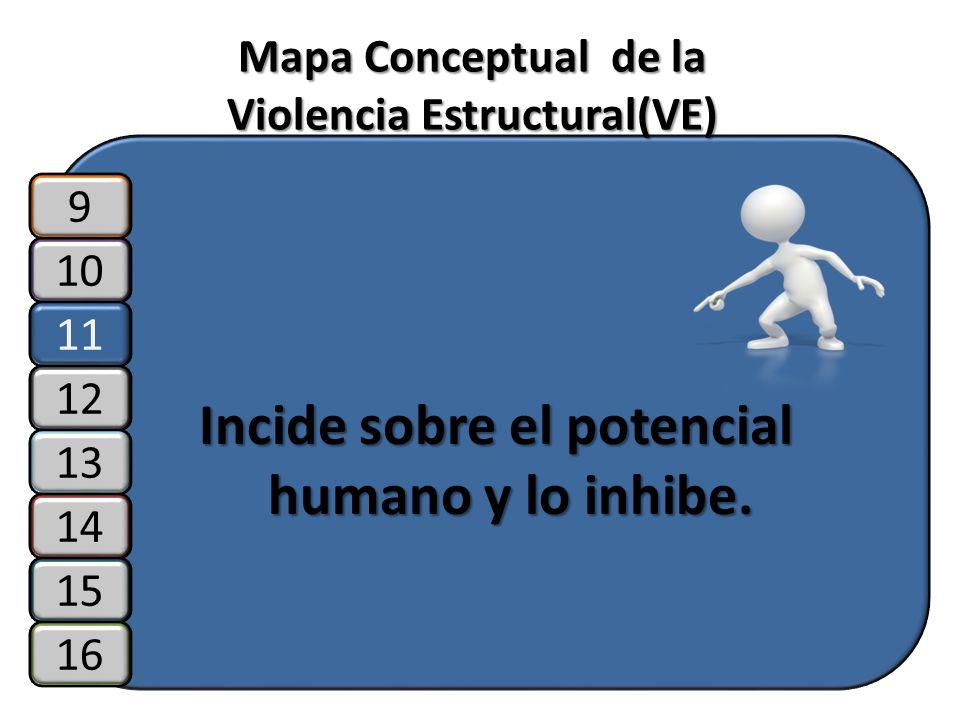 Mapa Conceptual de la Violencia Estructural(VE) Incide sobre el potencial humano y lo inhibe. 10 11 12 9 13 14 15 16