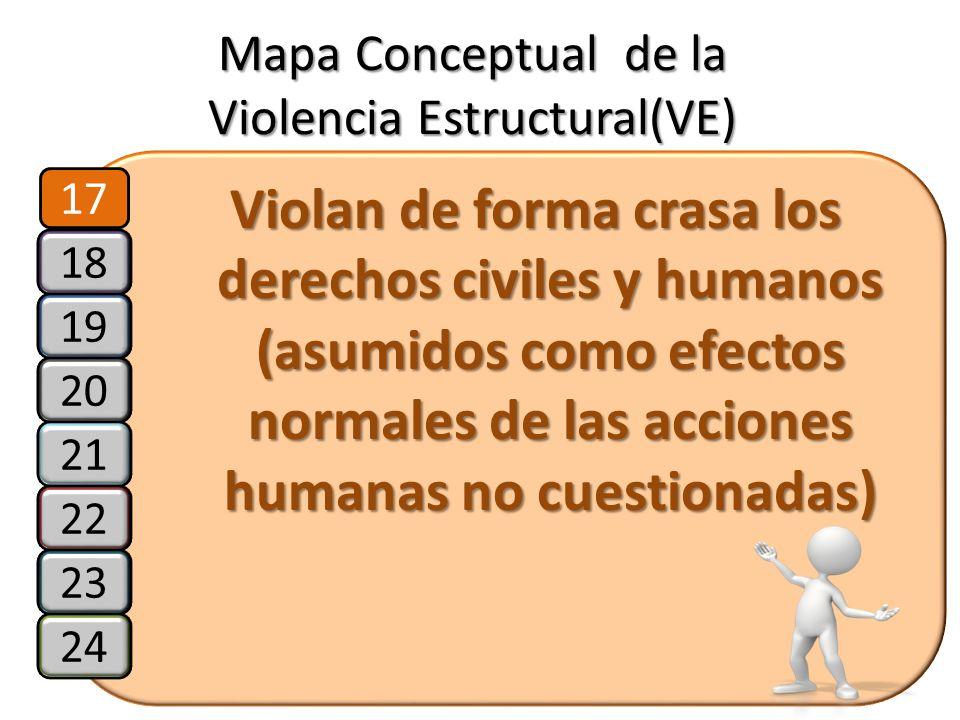 Mapa Conceptual de la Violencia Estructural(VE) Violan de forma crasa los derechos civiles y humanos (asumidos como efectos normales de las acciones h