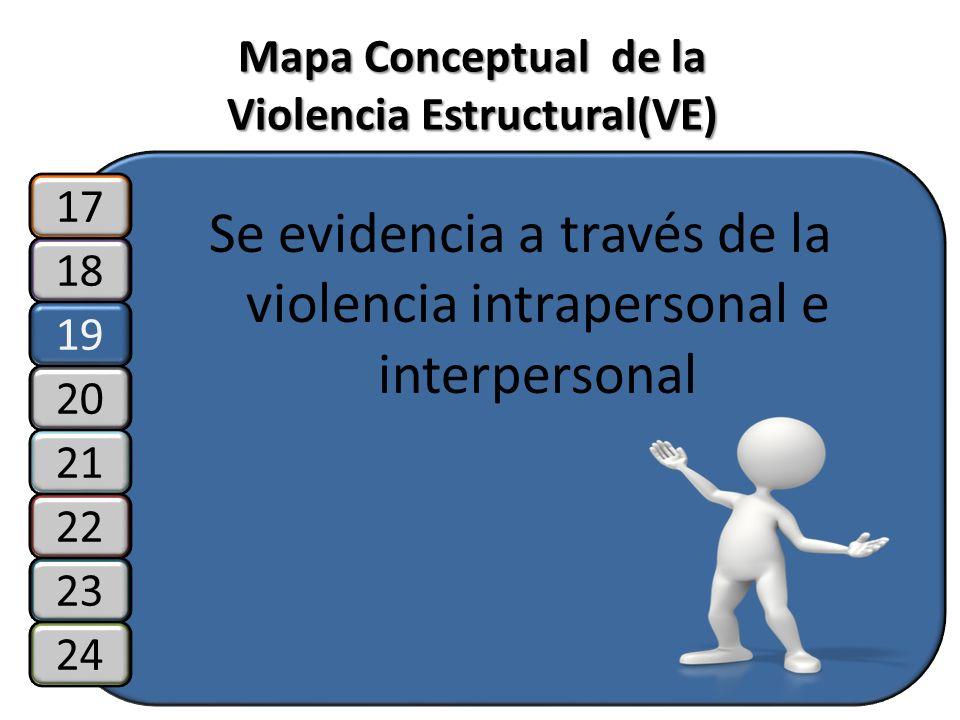 Mapa Conceptual de la Violencia Estructural(VE) Se evidencia a través de la violencia intrapersonal e interpersonal 18 19 20 17 21 22 23 24