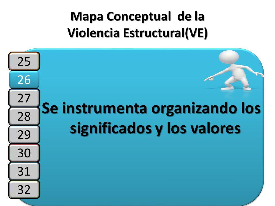 Mapa Conceptual de la Violencia Estructural(VE) Se instrumenta organizando los significados y los valores 25 26 27 28 29 30 31 32