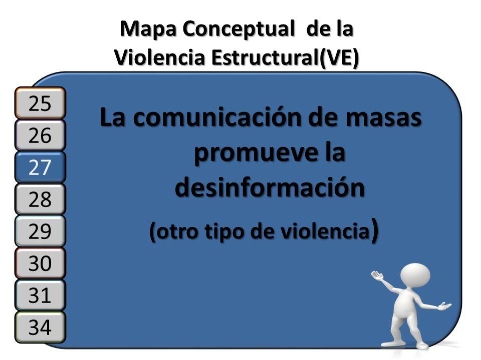 Mapa Conceptual de la Violencia Estructural(VE) La comunicación de masas promueve la desinformación (otro tipo de violencia ) (otro tipo de violencia