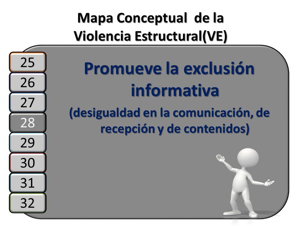 Mapa Conceptual de la Violencia Estructural(VE) Promueve la exclusión informativa (desigualdad en la comunicación, de recepción y de contenidos) 26 27
