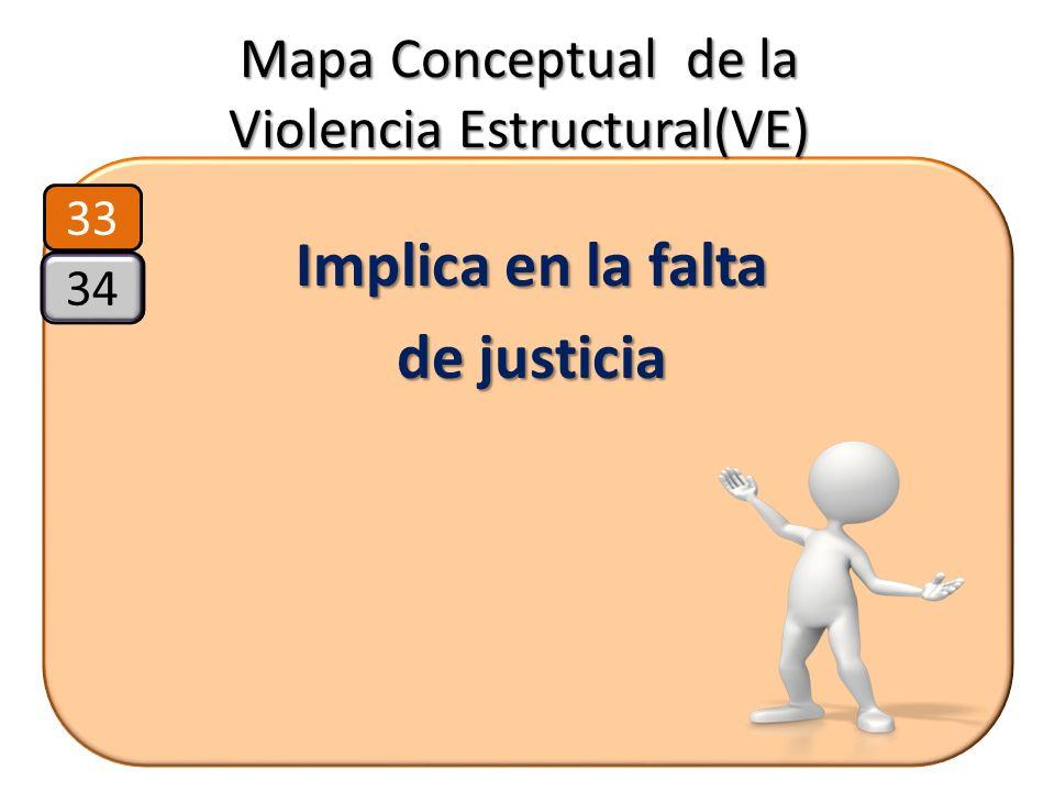 Mapa Conceptual de la Violencia Estructural(VE) Implica en la falta de justicia 33 34
